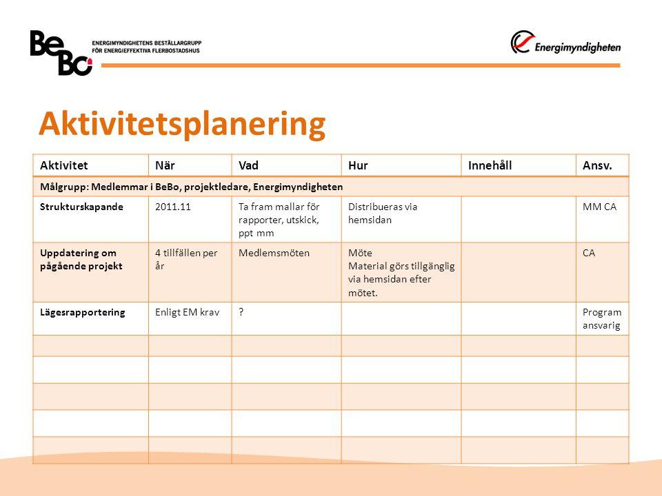 Aktivitetsplanering AktivitetNärVadHurInnehållAnsv. Målgrupp: Medlemmar i BeBo, projektledare, Energimyndigheten Strukturskapande2011.11Ta fram mallar