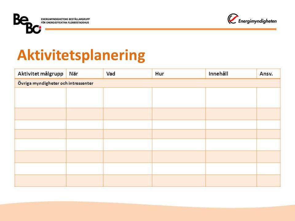 Aktivitetsplanering Aktivitet målgruppNärVadHurInnehållAnsv. Övriga myndigheter och intressenter