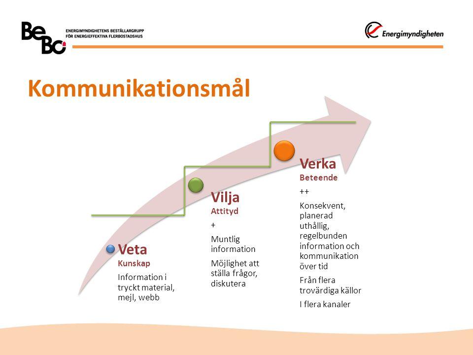 Kommunikationsmål Veta Kunskap Information i tryckt material, mejl, webb Vilja Attityd + Muntlig information Möjlighet att ställa frågor, diskutera Ve