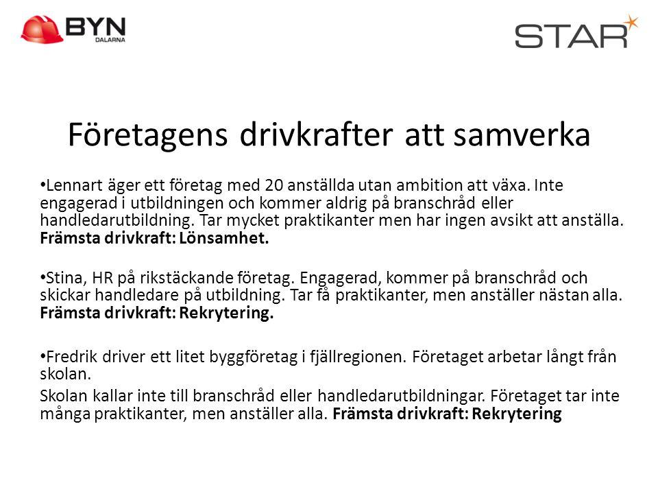 Företagens drivkrafter att samverka • Lennart äger ett företag med 20 anställda utan ambition att växa. Inte engagerad i utbildningen och kommer aldri