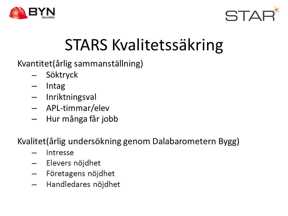 STARS Kvalitetssäkring Kvantitet(årlig sammanställning) – Söktryck – Intag – Inriktningsval – APL-timmar/elev – Hur många får jobb Kvalitet(årlig unde