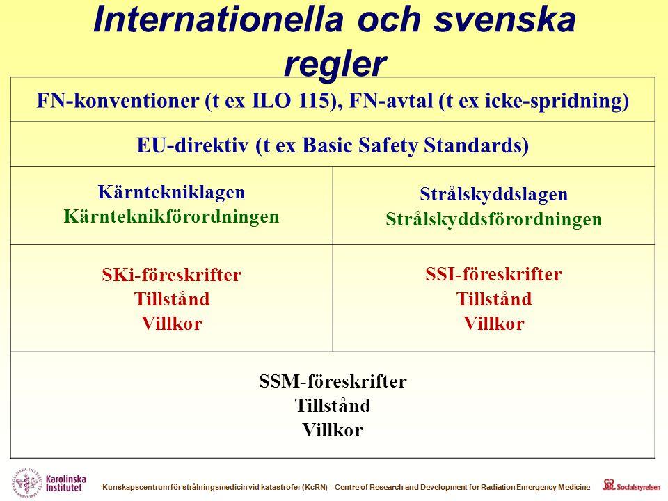 FN-konventioner (t ex ILO 115), FN-avtal (t ex icke-spridning) EU-direktiv (t ex Basic Safety Standards) Kärntekniklagen Kärnteknikförordningen Stråls
