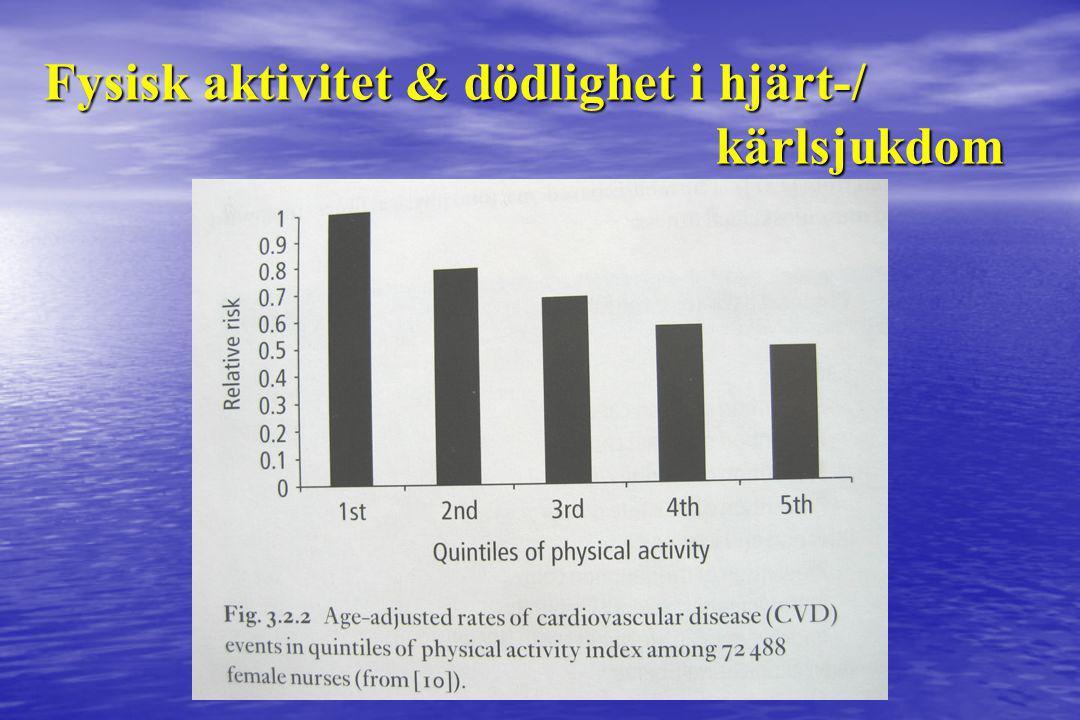 Fysisk aktivitet & dödlighet i hjärt-/ kärlsjukdom