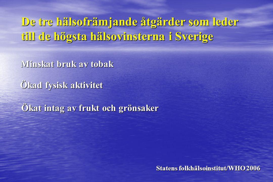 De tre hälsofrämjande åtgärder som leder till de högsta hälsovinsterna i Sverige Minskat bruk av tobak Ökad fysisk aktivitet Ökat intag av frukt och g