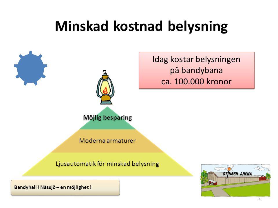 10 Minskad kostnad belysning Bandyhall i Nässjö – en möjlighet ! Möjlig besparing Moderna armaturer Ljusautomatik för minskad belysning Idag kostar be