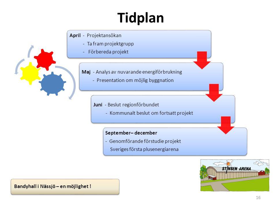 16 Tidplan April - Projektansökan - Ta fram projektgrupp - Förbereda projekt Maj - Analys av nuvarande energiförbrukning - Presentation om möjlig bygg