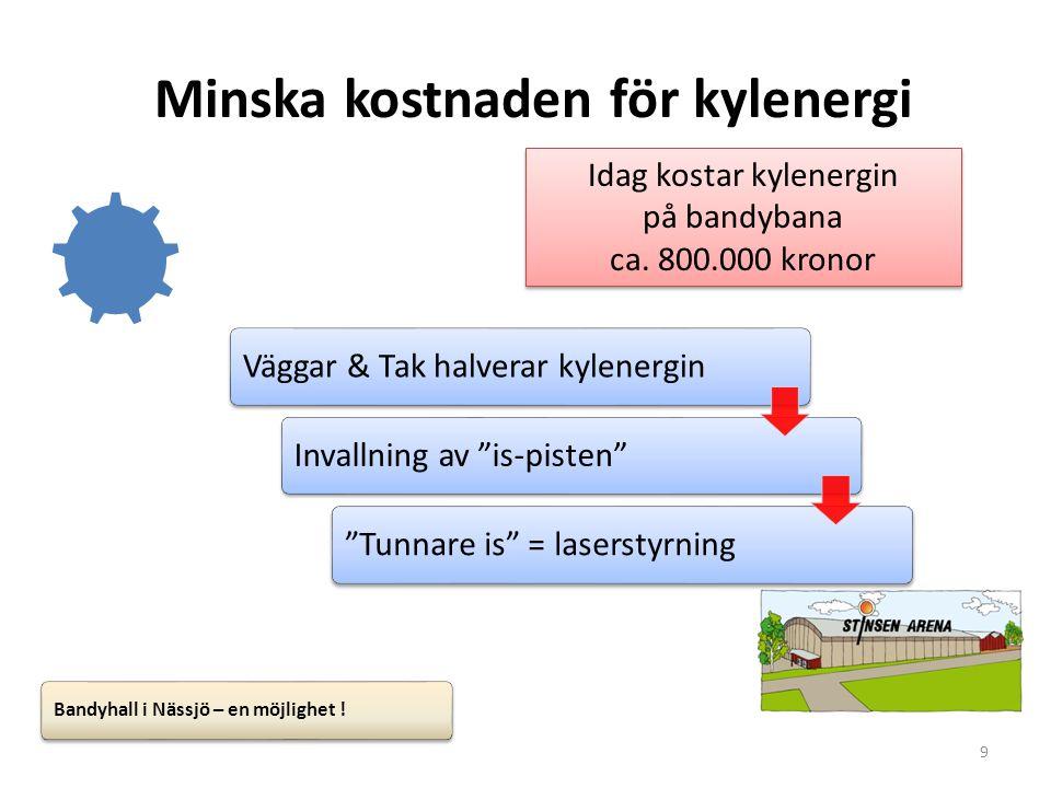 """9 Minska kostnaden för kylenergi Väggar & Tak halverar kylenerginInvallning av """"is-pisten""""""""Tunnare is"""" = laserstyrning Bandyhall i Nässjö – en möjligh"""