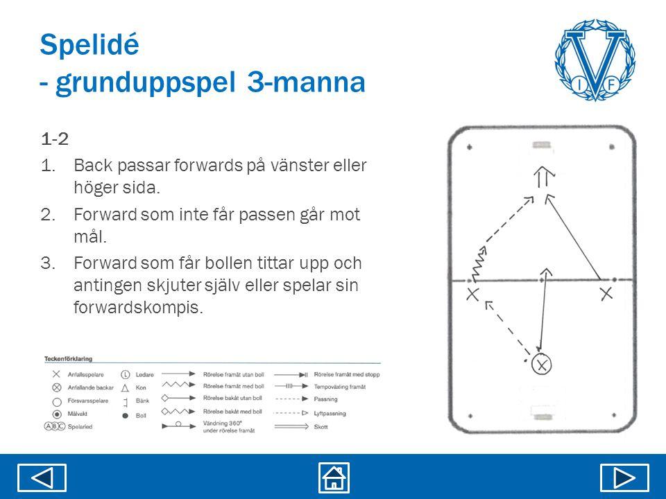 Spelidé - grunduppspel 3-manna 1-2 1.Back passar forwards på vänster eller höger sida. 2.Forward som inte får passen går mot mål. 3.Forward som får bo
