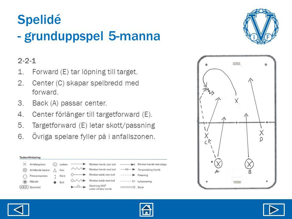 Spelidé - grunduppspel 5-manna 2-2-1 1.Forward (E) tar löpning till target. 2.Center (C) skapar spelbredd med forward. 3.Back (A) passar center. 4.Cen