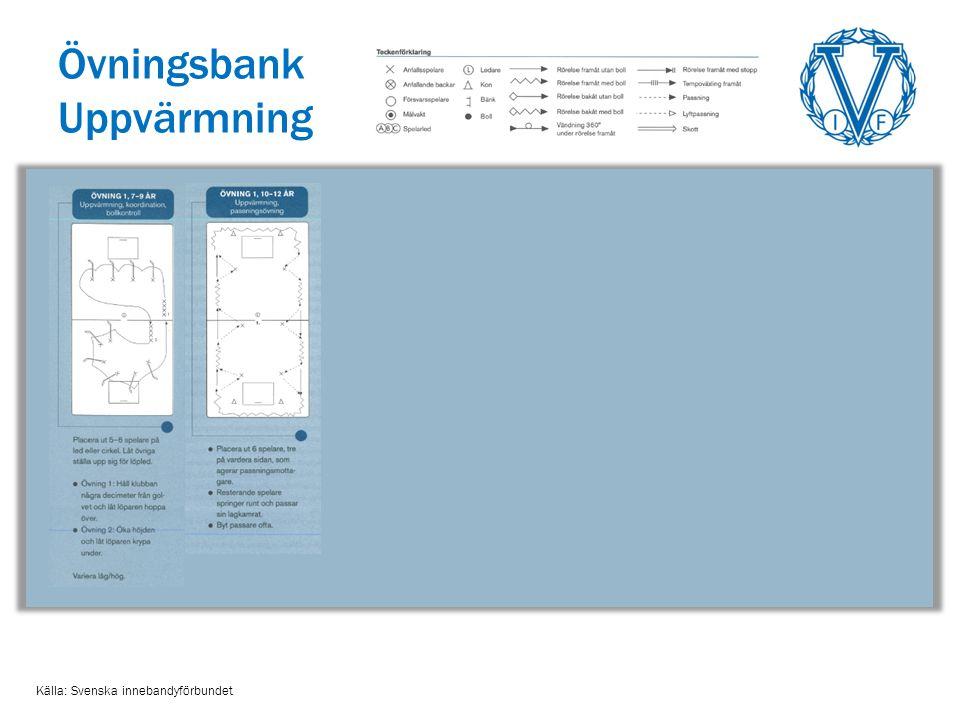 Övningsbank Uppvärmning Källa: Svenska innebandyförbundet