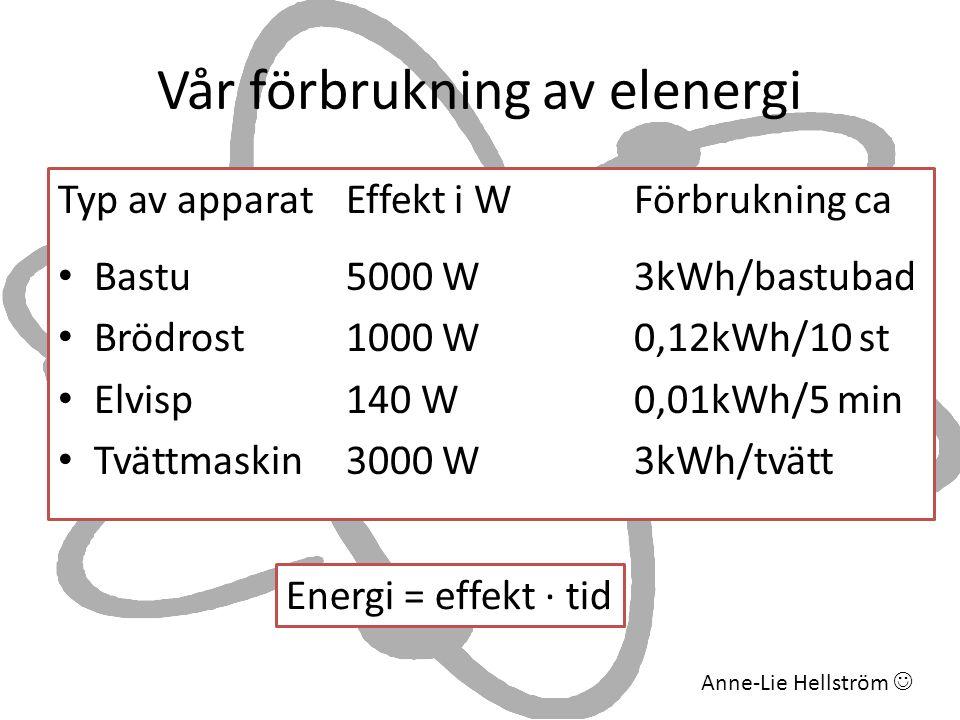 Vår förbrukning av elenergi Typ av apparat Effekt i WFörbrukning ca • Bastu 5000 W3kWh/bastubad • Brödrost1000 W0,12kWh/10 st • Elvisp 140 W0,01kWh/5