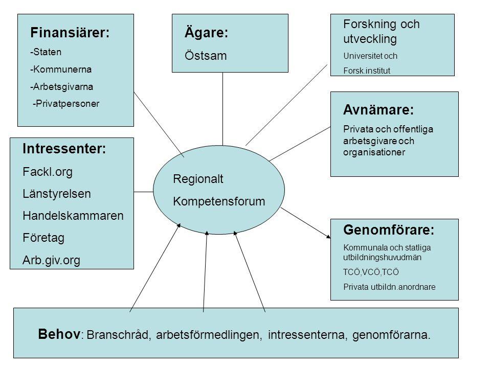 Regionalt Kompetensforum Ägare: Östsam Behov: Branschråd, arbetsförmedlingen, Behov : Branschråd, arbetsförmedlingen, intressenterna, genomförarna.