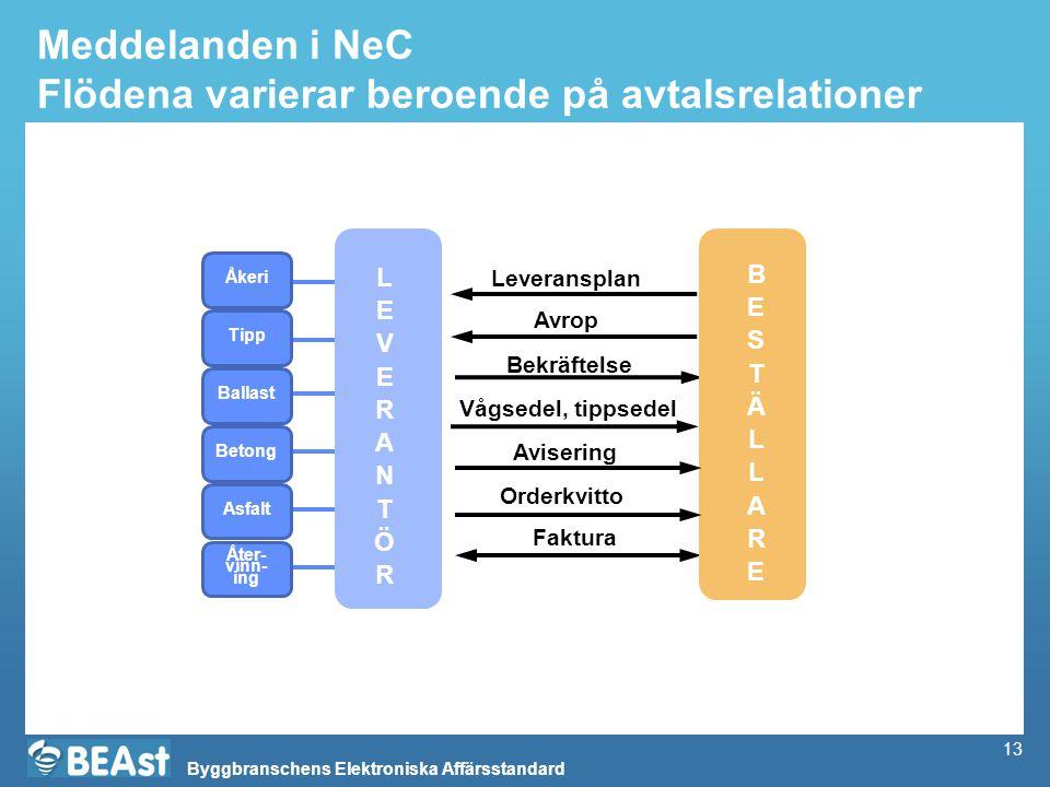 Byggbranschens Elektroniska Affärsstandard 13 Meddelanden i NeC Flödena varierar beroende på avtalsrelationer Vågsedel, tippsedel Faktura Avrop Bekräf
