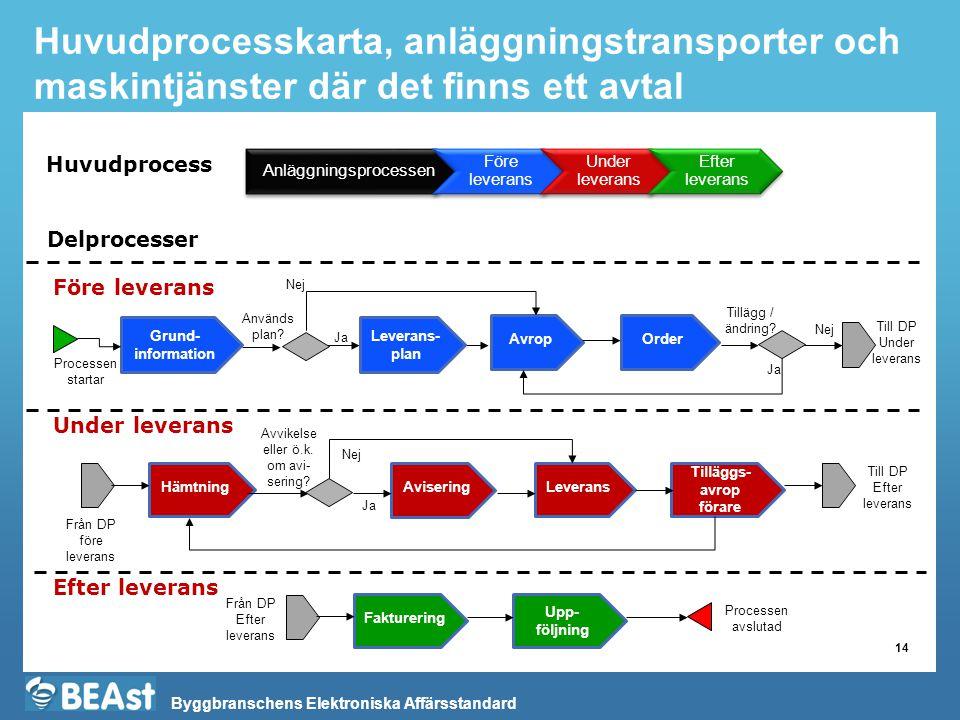 Byggbranschens Elektroniska Affärsstandard Huvudprocesskarta, anläggningstransporter och maskintjänster där det finns ett avtal 14 Huvudprocess Delpro