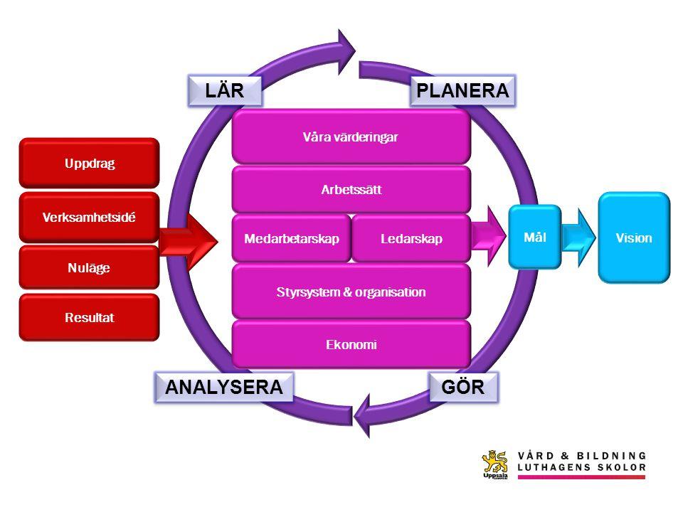 Vision Arbetssätt Mål LedarskapMedarbetarskap Styrsystem & organisation PLANERA GÖR ANALYSERA LÄR Uppdrag Verksamhetsidé Nuläge Resultat Ekonomi Våra värderingar