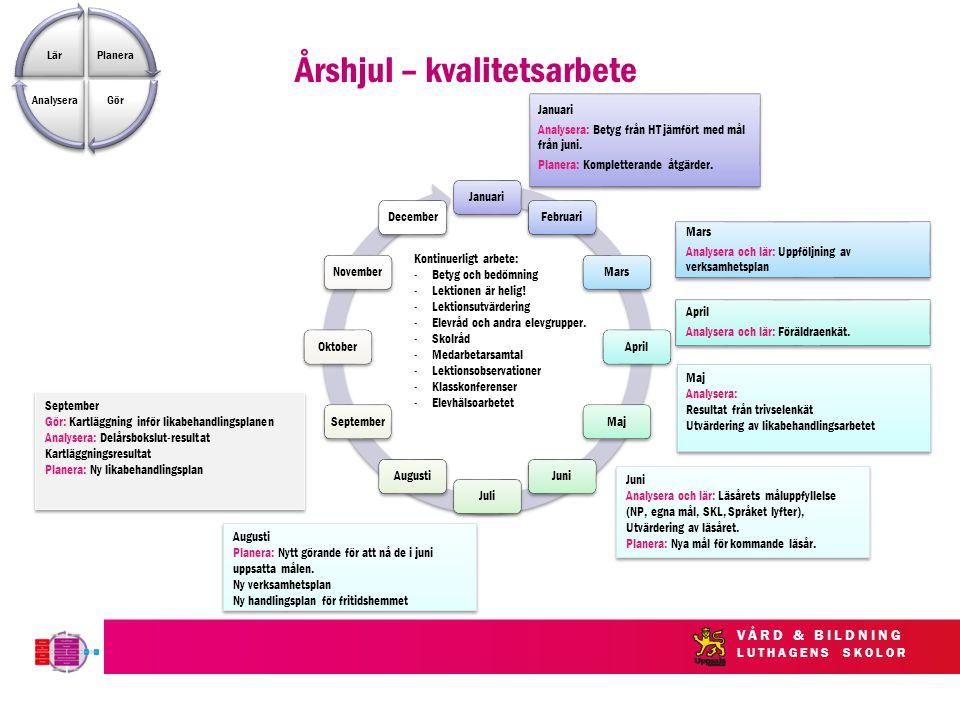 VÅRD & BILDNING LUTHAGENS SKOLOR Kontinuerligt arbete: -Betyg och bedömning -Lektionen är helig.