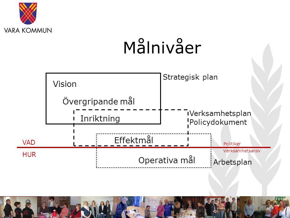 Målnivåer Strategisk plan Vision Övergripande mål Inriktning Verksamhetsplan Policydokument Effektmål Arbetsplan Operativa mål VAD HUR Politiker Verks