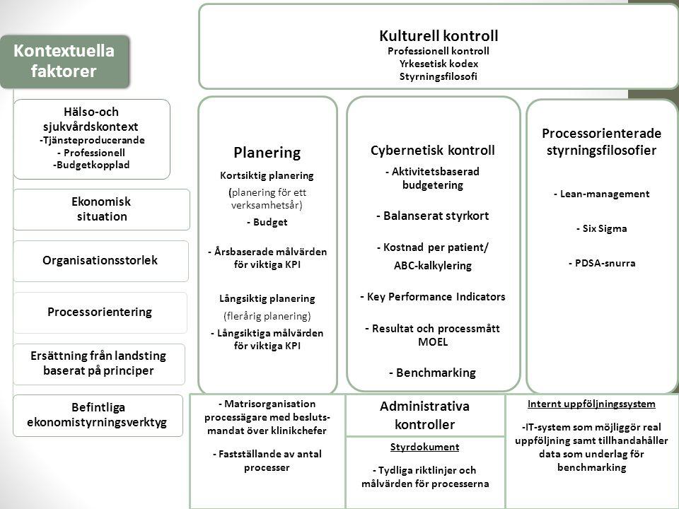 Kulturell kontroll Professionell kontroll Yrkesetisk kodex Styrningsfilosofi Planering Kortsiktig planering (planering för ett verksamhetsår) - Budget