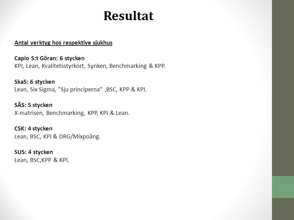 Resultat Antal verktyg hos respektive sjukhus Capio S:t Göran: 6 stycken KPI, Lean, Kvalitetsstyrkort, Synken, Benchmarking & KPP. SkaS: 6 stycken Lea