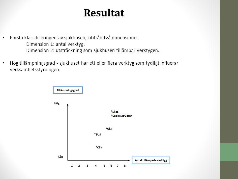 Resultat • Andra klassificeringen, utifrån dimensionerna anpassningsgrad och tillämpningsgrad.