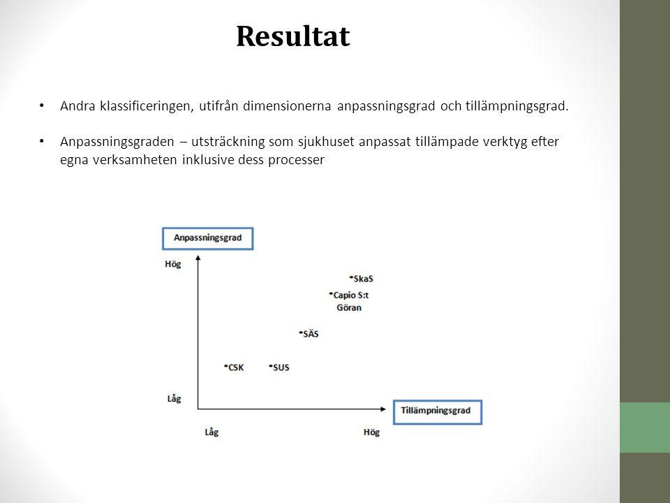 Resultat • Andra klassificeringen, utifrån dimensionerna anpassningsgrad och tillämpningsgrad. • Anpassningsgraden – utsträckning som sjukhuset anpass