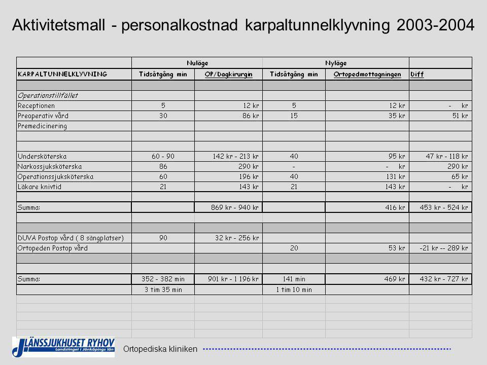 Ortopediska kliniken Aktivitetsmall - personalkostnad karpaltunnelklyvning 2003-2004