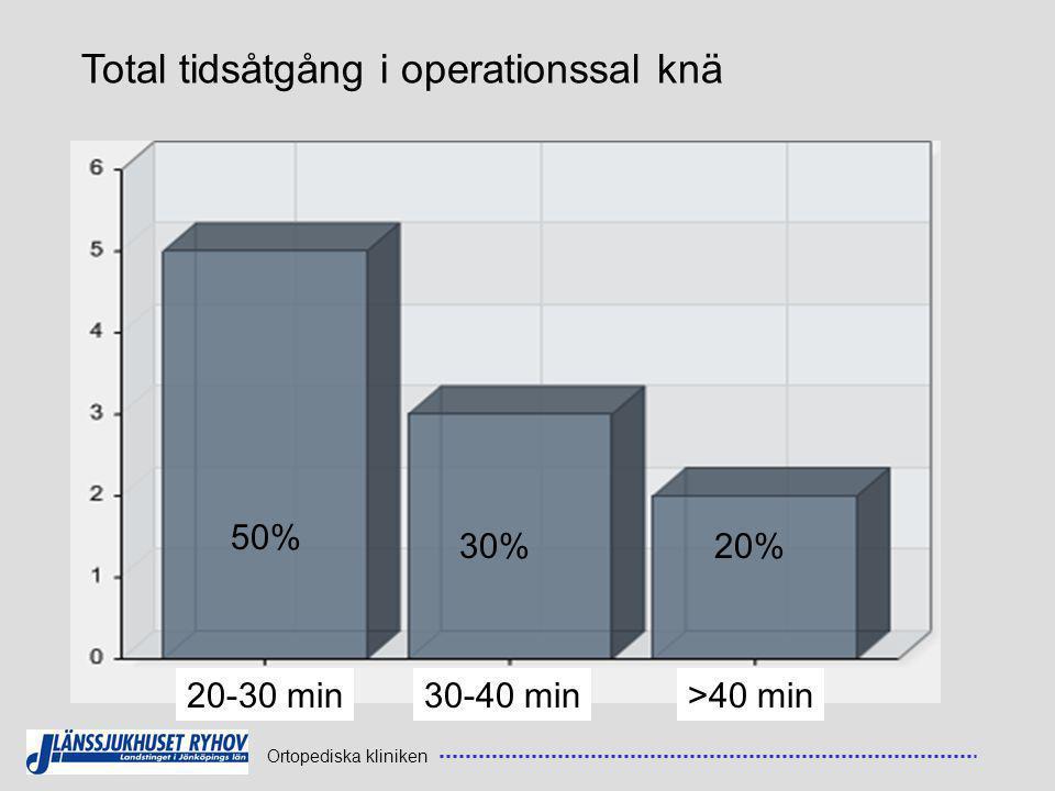 Ortopediska kliniken Total tidsåtgång i operationssal knä 20-30 min30-40 min>40 min 50% 30%20%