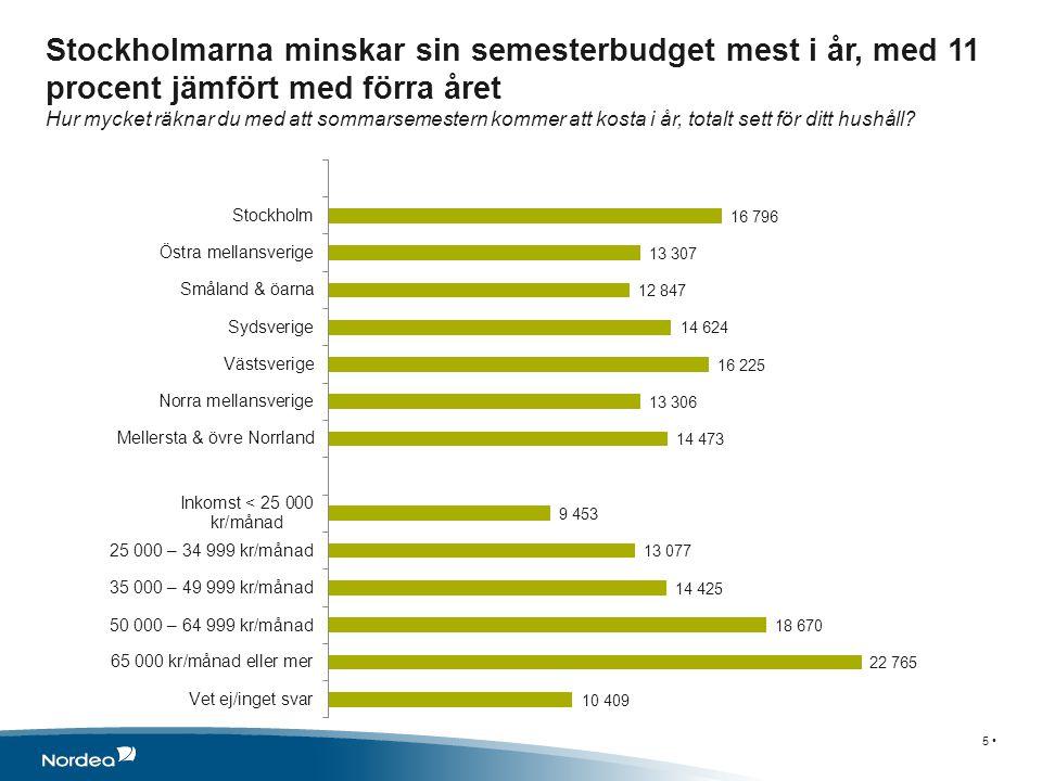 Stockholmarna minskar sin semesterbudget mest i år, med 11 procent jämfört med förra året Hur mycket räknar du med att sommarsemestern kommer att kosta i år, totalt sett för ditt hushåll.