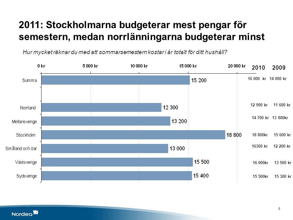 6 16 000 kr 14 000 kr 12 900 kr 11 600 kr 14 700 kr 13 800kr 18 800kr 15 600 kr 16300 kr 12 200 kr 16 000kr 13 500 kr 15 500kr 15 300 kr 2011: Stockholmarna budgeterar mest pengar för semestern, medan norrlänningarna budgeterar minst Hur mycket räknar du med att sommarsemestern kostar i år totalt för ditt hushåll.