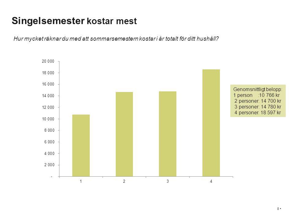 Singelsemester kostar mest 8 • Genomsnittligt belopp: 1 person :10 766 kr 2 personer: 14 700 kr 3 personer: 14 780 kr 4 personer.