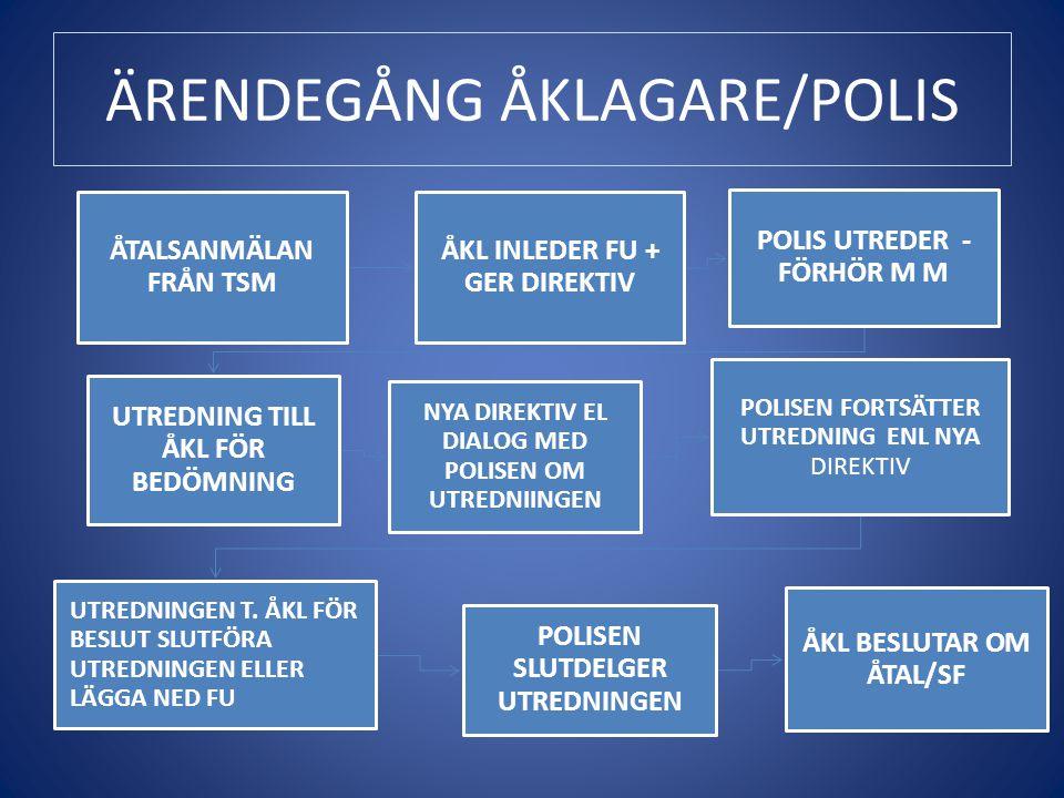 ÄRENDEGÅNG ÅKLAGARE/POLIS ÅTALSANMÄLAN FRÅN TSM ÅKL INLEDER FU + GER DIREKTIV POLIS UTREDER - FÖRHÖR M M UTREDNING TILL ÅKL FÖR BEDÖMNING NYA DIREKTIV