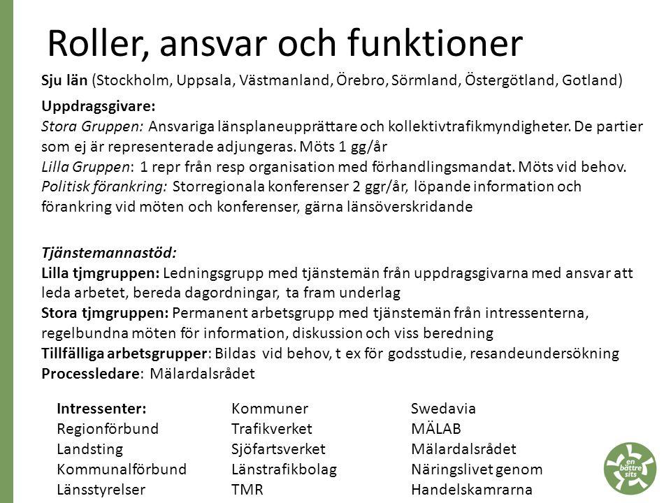 Roller, ansvar och funktioner Sju län (Stockholm, Uppsala, Västmanland, Örebro, Sörmland, Östergötland, Gotland) Uppdragsgivare: Stora Gruppen: Ansvariga länsplaneupprättare och kollektivtrafikmyndigheter.