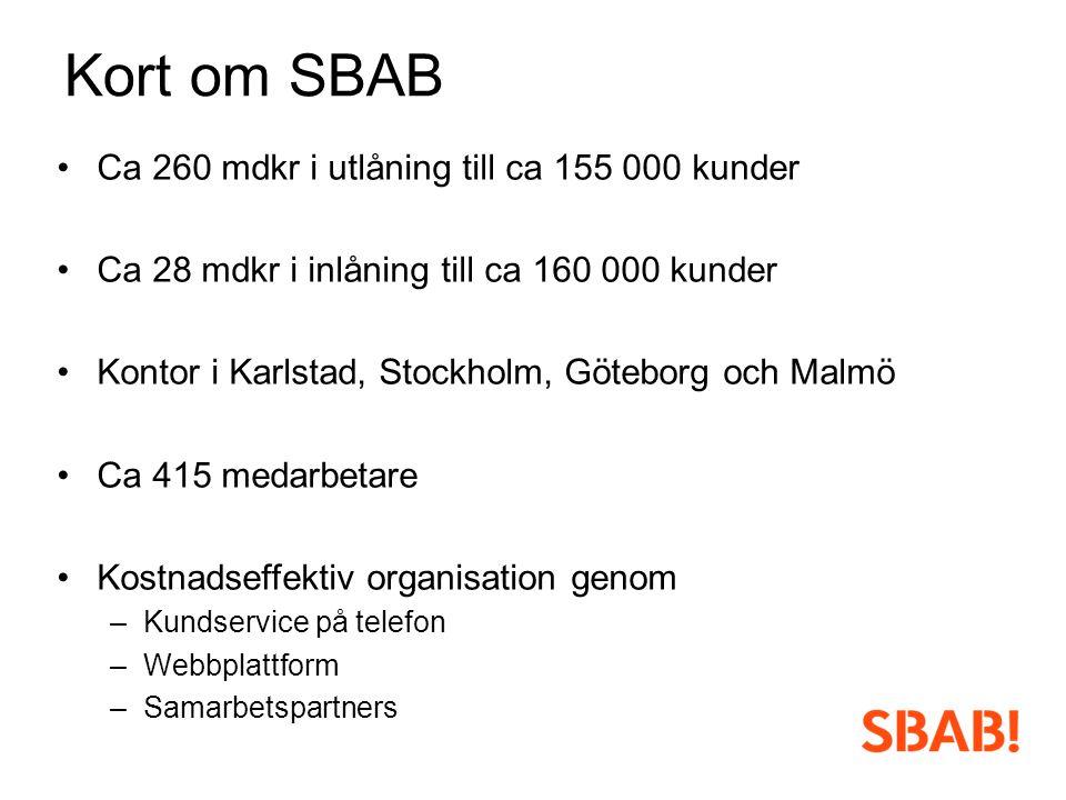 Kort om SBAB •Ca 260 mdkr i utlåning till ca 155 000 kunder •Ca 28 mdkr i inlåning till ca 160 000 kunder •Kontor i Karlstad, Stockholm, Göteborg och Malmö •Ca 415 medarbetare •Kostnadseffektiv organisation genom –Kundservice på telefon –Webbplattform –Samarbetspartners