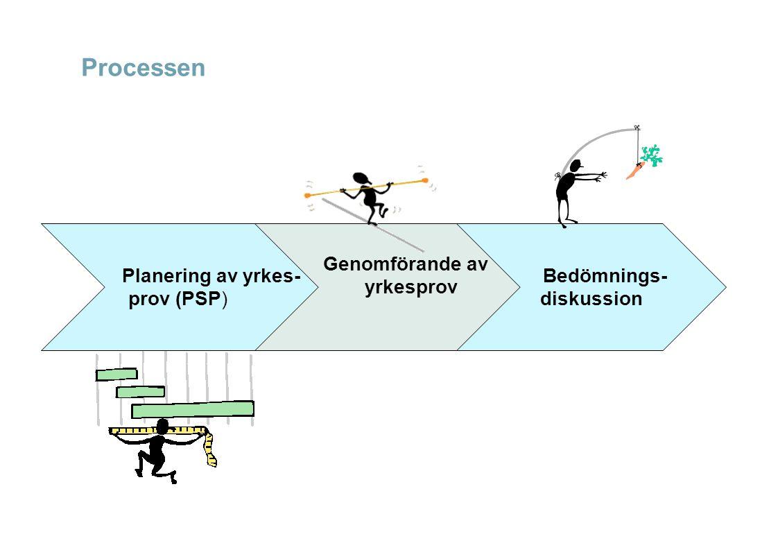 Processen Planering av yrkes- prov (PSP) Genomförande av yrkesprov Bedömnings- diskussion