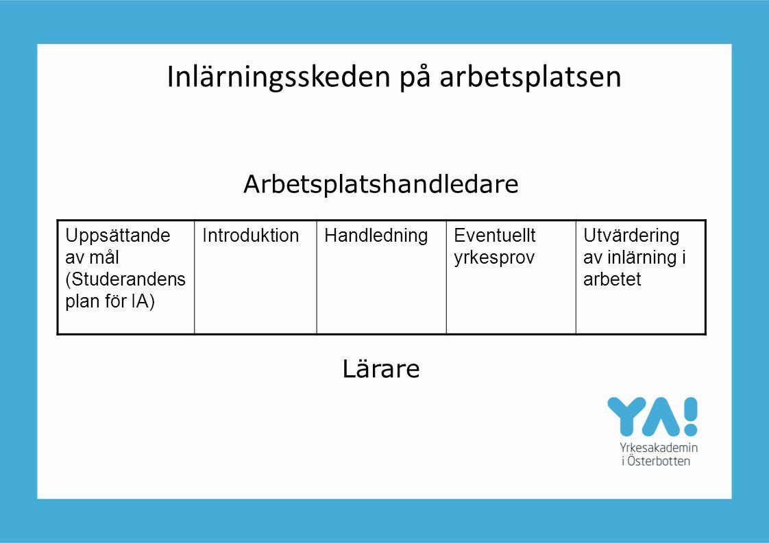 Inlärningsskeden på arbetsplatsen Arbetsplatshandledare Lärare Uppsättande av mål (Studerandens plan för IA) IntroduktionHandledningEventuellt yrkespr