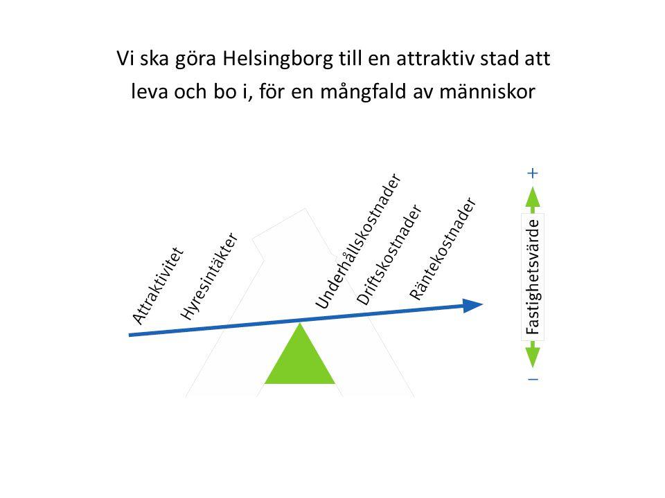 Vi ska göra Helsingborg till en attraktiv stad att leva och bo i, för en mångfald av människor