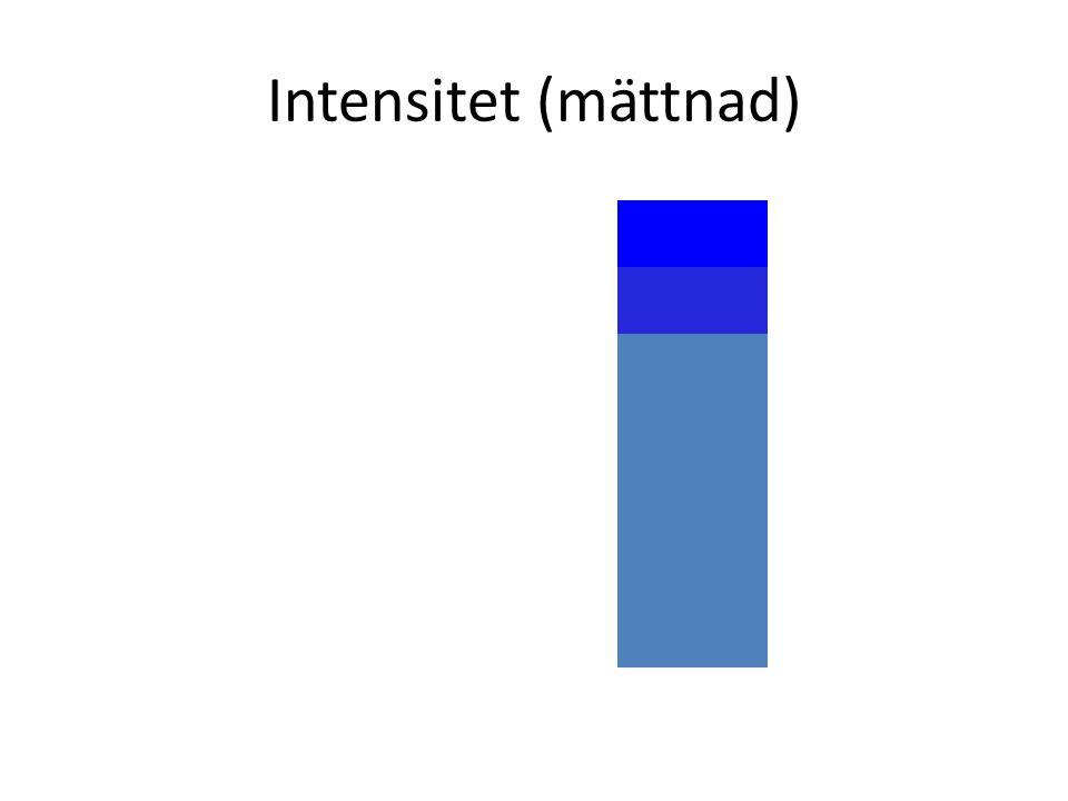 Intensitet (mättnad)