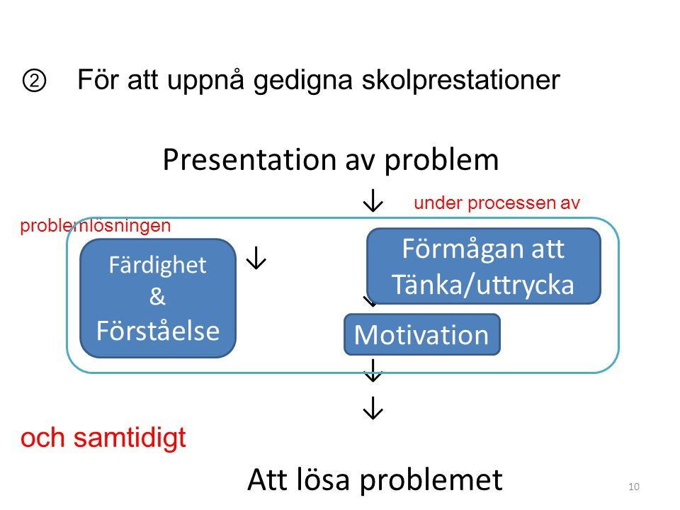 ② För att uppnå gedigna skolprestationer Presentation av problem ↓ under processen av problemlösningen ↓ ↓ och samtidigt Att lösa problemet Färdighet & Förståelse Förmågan att Tänka/uttrycka Motivation 10