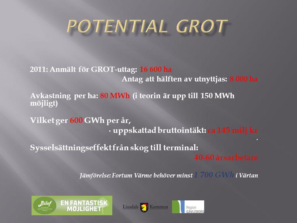 2011: Anmält för GROT-uttag: 16 600 ha Antag att hälften av utnyttjas: 8 000 ha Avkastning per ha: 80 MWh (i teorin är upp till 150 MWh möjligt) Vilke
