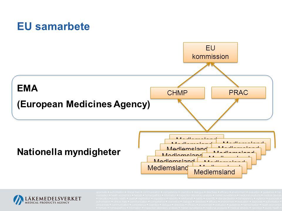 Medlemsland EU samarbete EU kommission EMA (European Medicines Agency) Nationella myndigheter CHMP PRAC Medlemsland