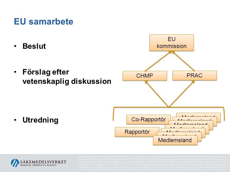 EU samarbete EU kommission •Beslut •Förslag efter vetenskaplig diskussion •Utredning CHMP PRAC Co-Rapportör Rapportör Medlemsland
