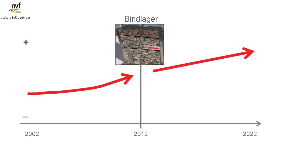 201220022022 Bindlager _ + Utskott Beläggningar