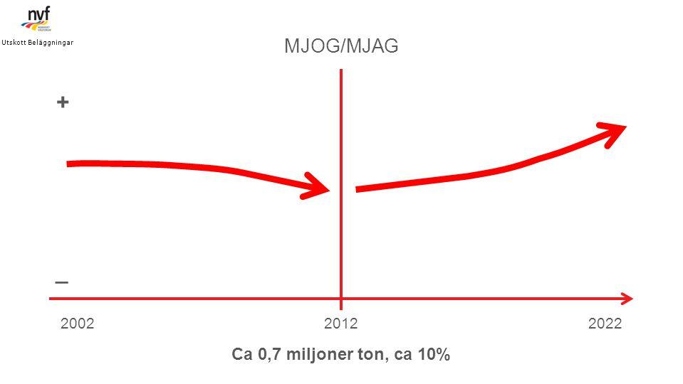 201220022022 MJOG/MJAG _ + Utskott Beläggningar Ca 0,7 miljoner ton, ca 10%