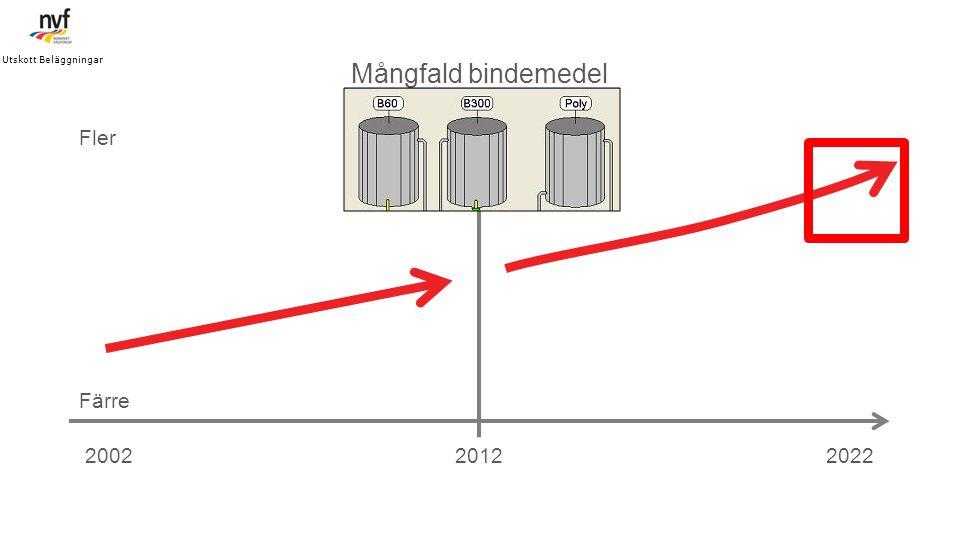 201220022022 Mångfald bindemedel Färre Fler Utskott Beläggningar