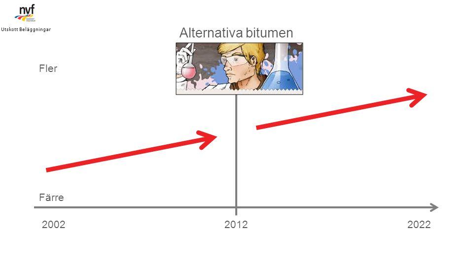 UTVECKLING ALTERNATIVA BITUMEN 201220022022 Alternativa bitumen Färre Fler Utskott Beläggningar