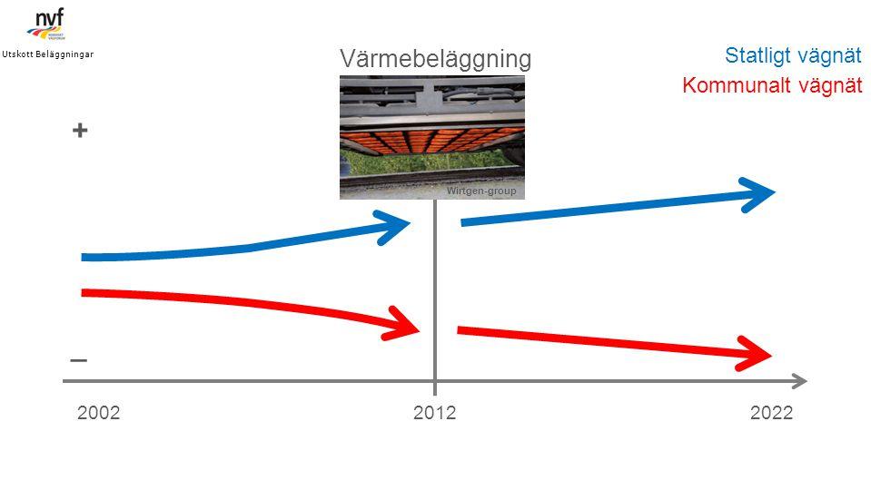 201220022022 Värmebeläggning _ + Statligt vägnät Kommunalt vägnät Utskott Beläggningar Wirtgen-group