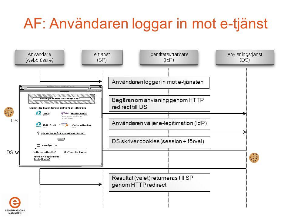 AF: Användaren loggar in mot e-tjänst Användaren loggar in mot e-tjänsten Begäran om anvisning genom HTTP redirect till DS Användaren väljer e-legitimation (IdP) DS skriver cookies (session + förval) Resultat (valet) returneras till SP genom HTTP redirect DS förval DS session