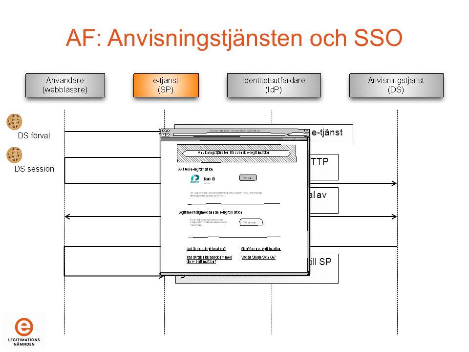 AF: Anvisningstjänsten och SSO Användaren loggar in mot en ny e-tjänst Begäran om anvisning genom HTTP redirect till DS DS förval DS session Användaren bekräftar tidigare val av e-legitimation (IdP) Det bekräftade valet returneras till SP genom HTTP redirect