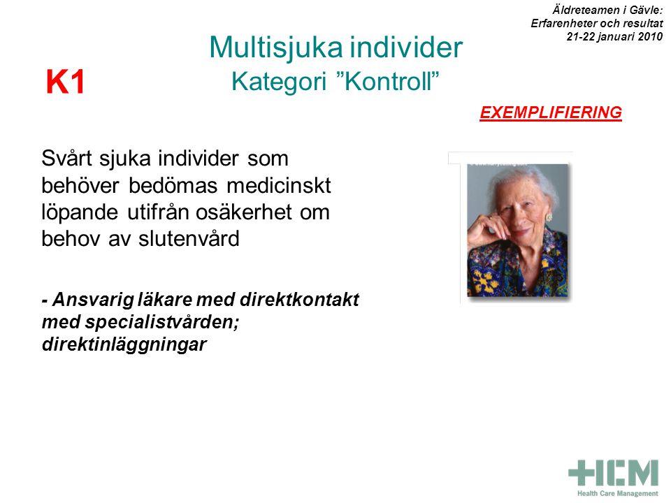 Multisjuka individer Kategori Kontroll Svårt sjuka individer som behöver bedömas medicinskt löpande utifrån osäkerhet om behov av slutenvård - Ansvarig läkare med direktkontakt med specialistvården; direktinläggningar K1 EXEMPLIFIERING Äldreteamen i Gävle: Erfarenheter och resultat 21-22 januari 2010