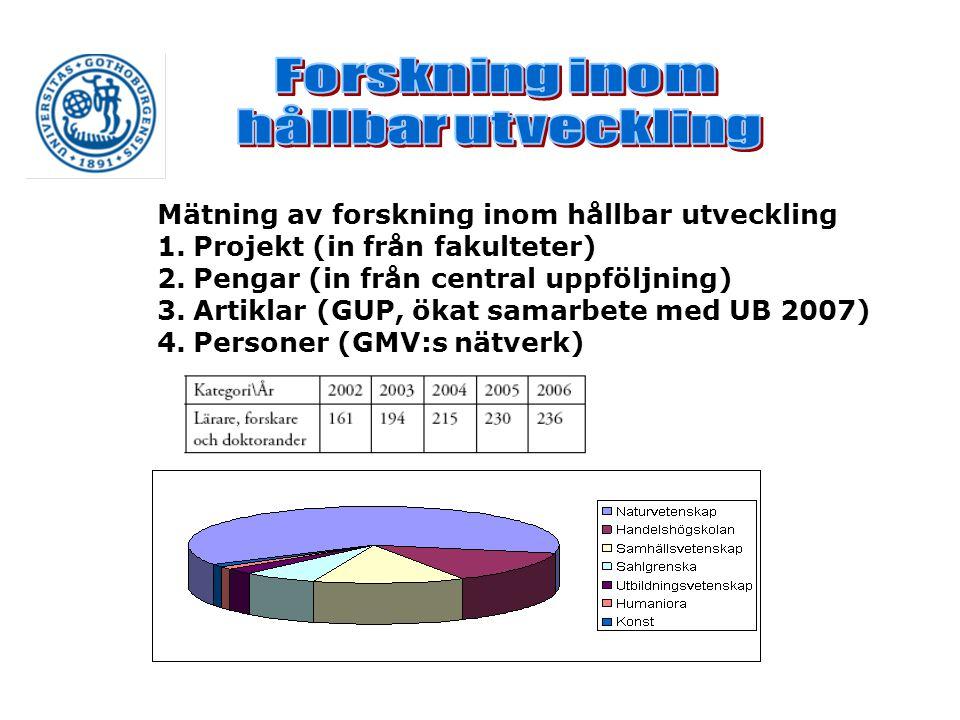 Mätning av forskning inom hållbar utveckling 1.Projekt (in från fakulteter) 2.Pengar (in från central uppföljning) 3.Artiklar (GUP, ökat samarbete med UB 2007) 4.Personer (GMV:s nätverk)
